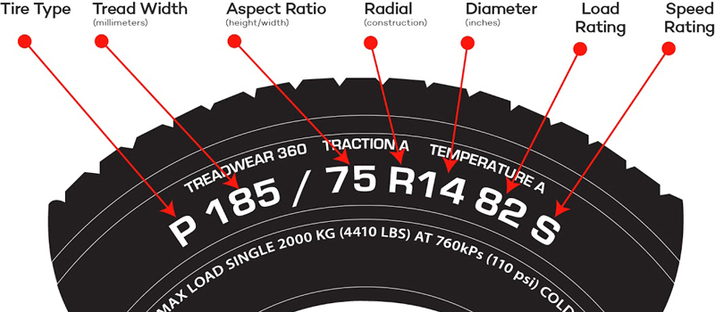 How To Read A Tire >> What Do The Numbers Mean On A Tire How To Read Tire Sizes