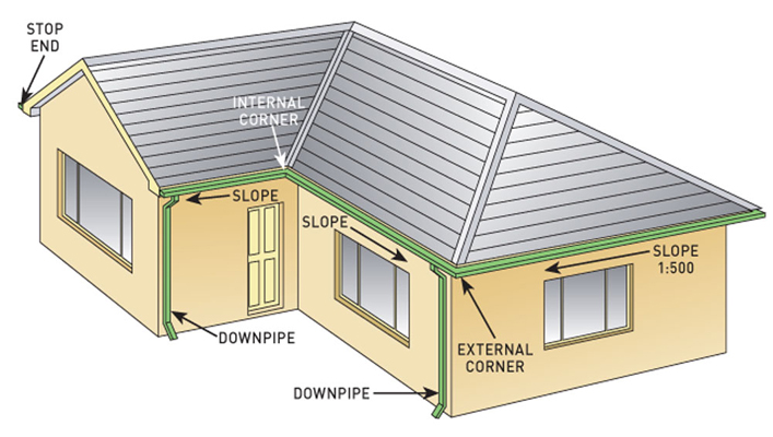 6 Inch Gutters Vs 5 Inch Which One To Choose